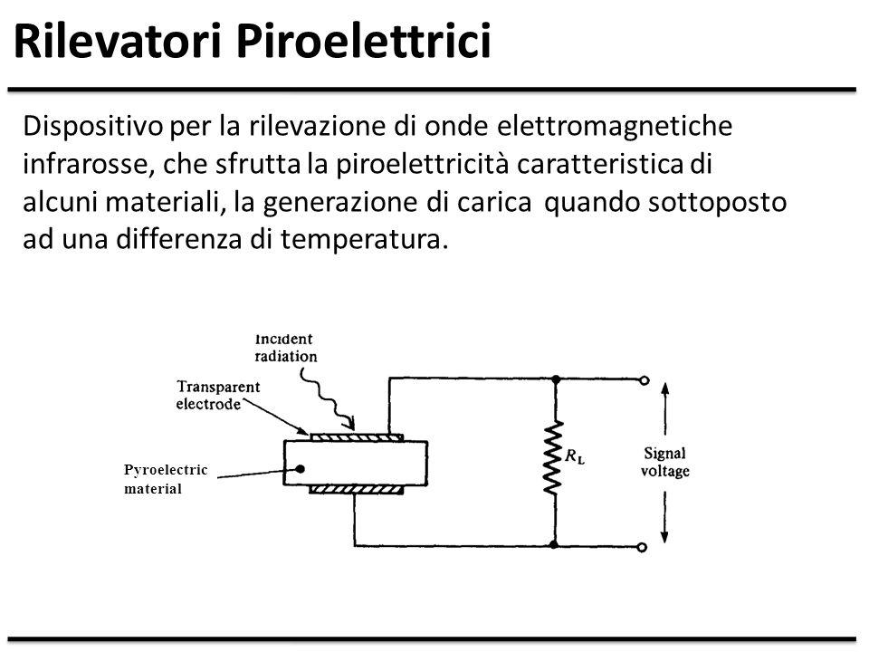 Rilevatore Piroelettrico Slide
